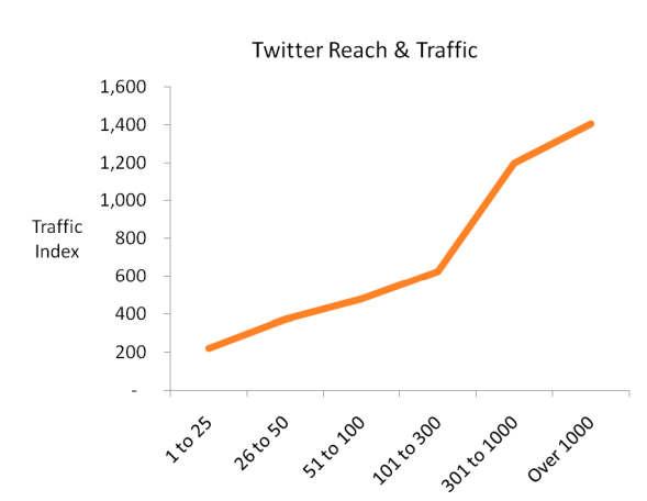 Graph showing correlation between Twitter users and average amount of traffic to website