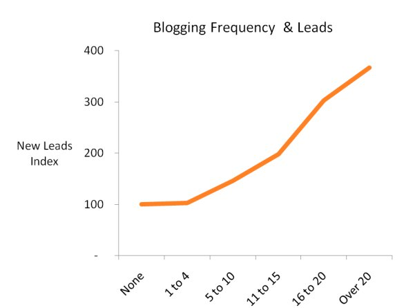 Graph of lead generation vs. frequency of blogging, showing companies who blog 20 times or more get 4 times as many leads as those who do not